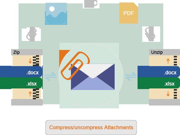 compress uncompress attachments