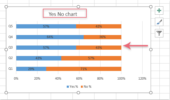 How To Create A Bar Chart From Yes No Cells In Excel