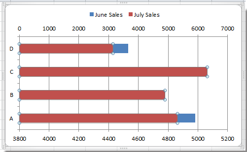 How to create a bi-directional bar chart in Excel?