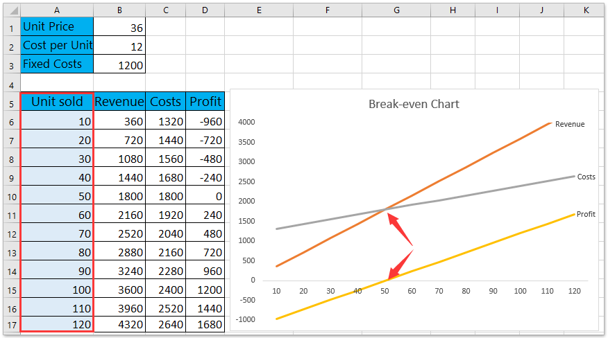 Similarly You Can Also Create A Break Even Chart To Analyze The Point By Sold Units As Below Screenshot Shown