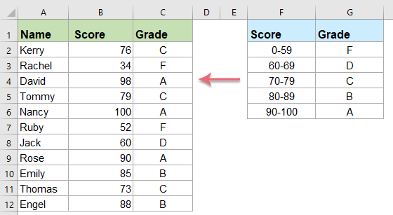 How To Calculate or Assign Letter Grade In Excel?