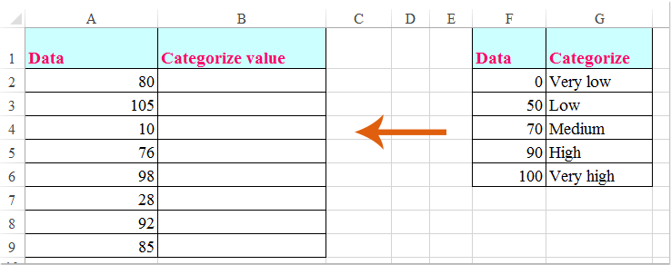 doc categorize by value 3