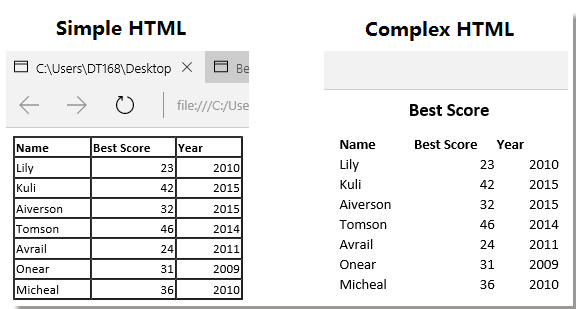doc單元格到html表格13