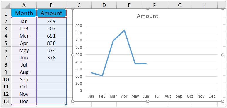 How to add dotted forecast line in an Excel line chart?