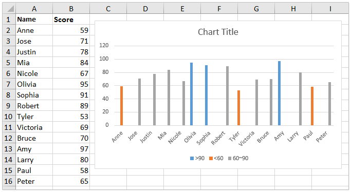 How to create a chart with conditional formatting in Excel?