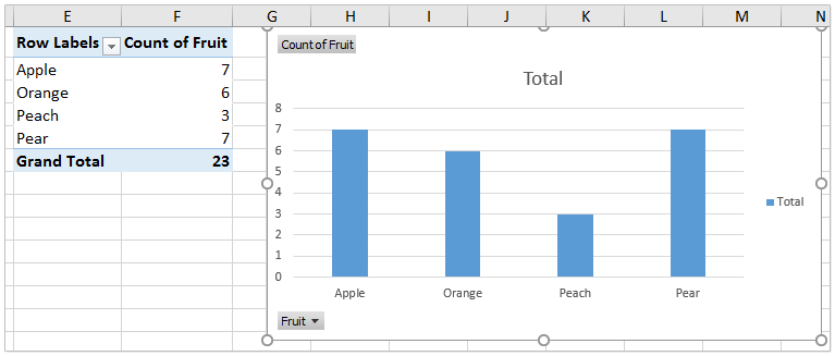 How to create a chart by count of values in Excel?
