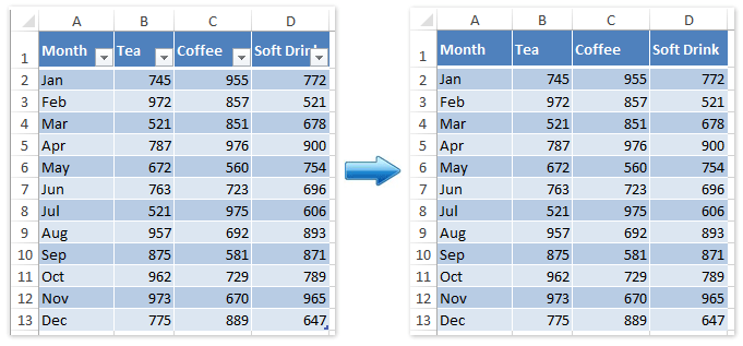 How To Clear Table Formatting Style Without Losing Table Data In Excel