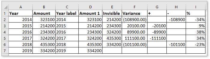 doc column chart with percentage change 3