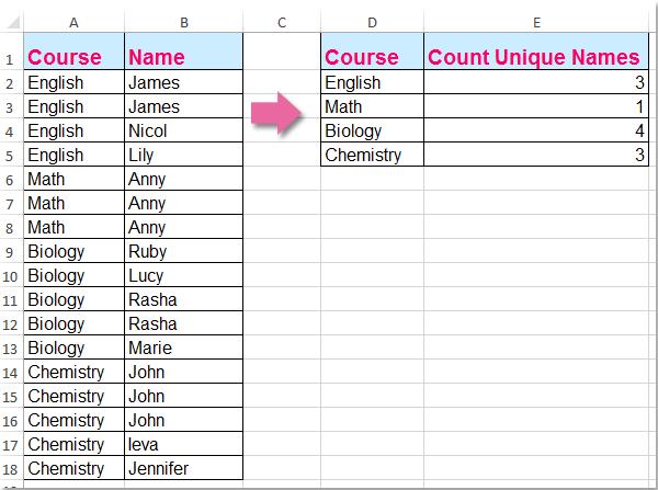doc count unique par critère 1