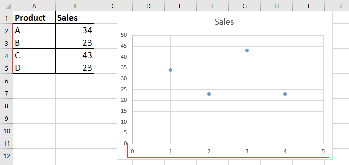 doc display text in Xaxis of scatter chart 1