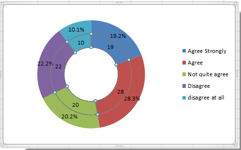 How to create doughnut chart in Excel?