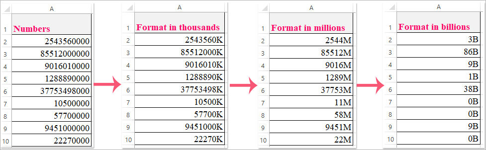 How To Format Numbers In Thousands, Million Or Billions In Excel?
