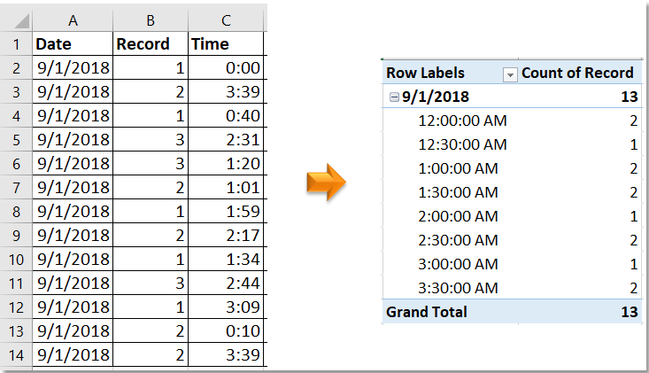 doc group by half hour pivottable 1