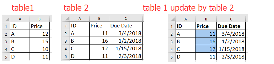 doc merge update table 1