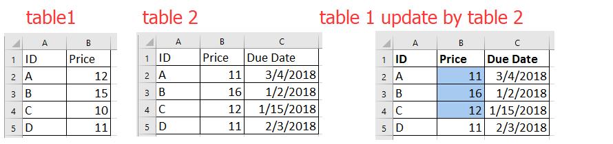 doc merge update table 1