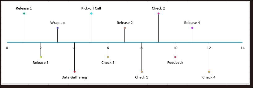 doc kutools timeline chart 3