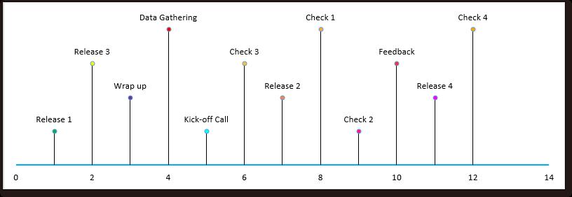 doc kutools timeline chart 4