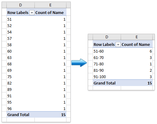 How to group by range in an Excel Pivot Table?