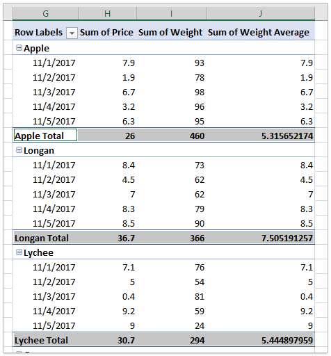 How to calculate weighted average in an Excel Pivot Table?