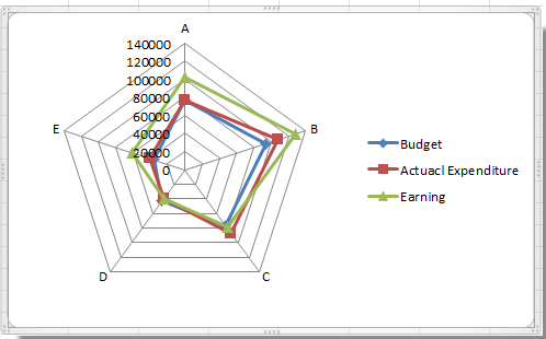 How to create radar chart/spider chart in Excel?