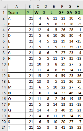 How to quickly rank a league table in Excel?