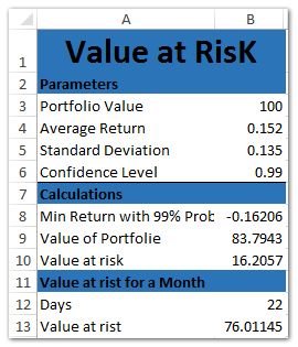How to create Value at Risk template in Excel?