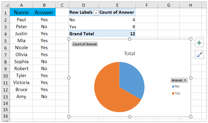 How to create a pie chart for YES/NO answers in Excel?
