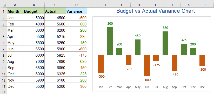 Create Budget Vs Actual Variance Chart In Excel
